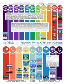 Alkaline Water Learn The Benefits Of Alkaline Water With