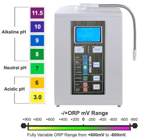 7 plate water ionizer color graph