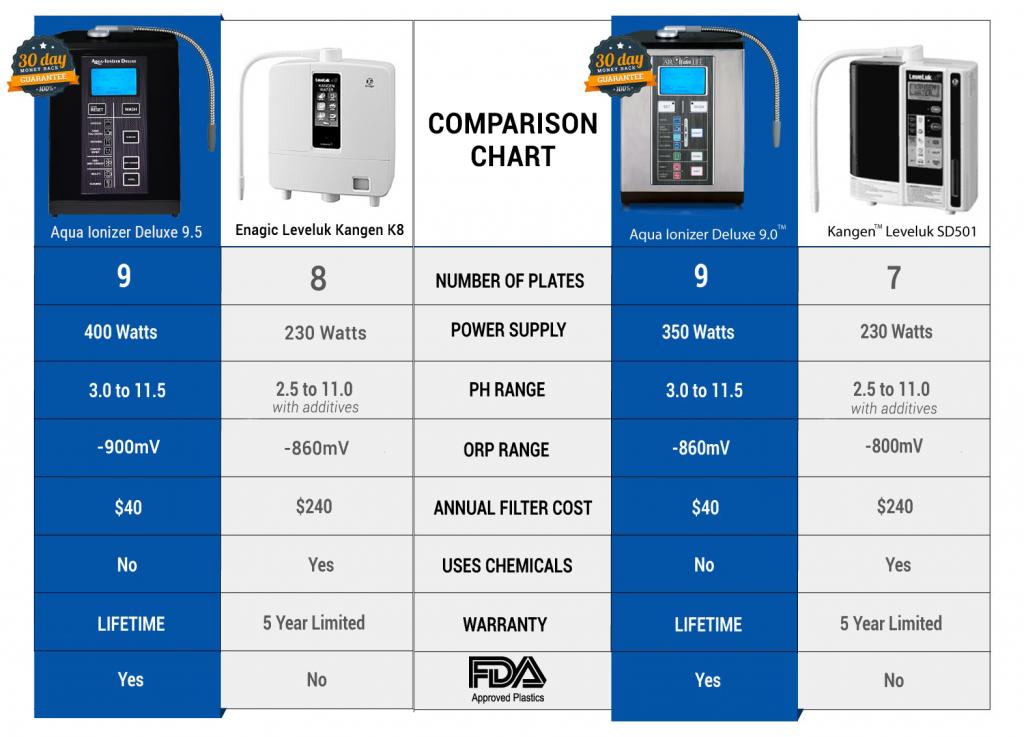 9 Plate kanger ionizer comparison chart