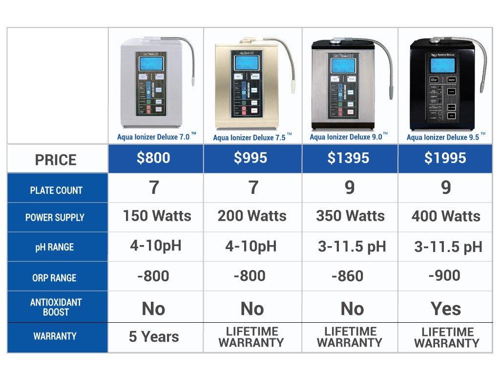 Alkaline Water Ionizer Comparison