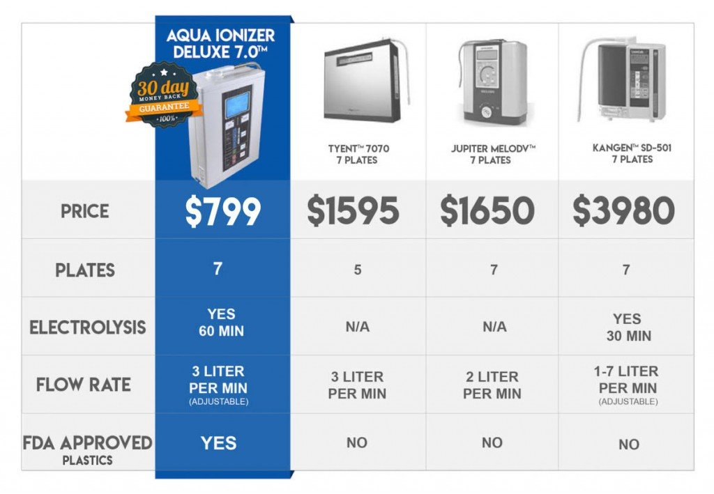 Alkaline Water Ionizer Machine Comparison