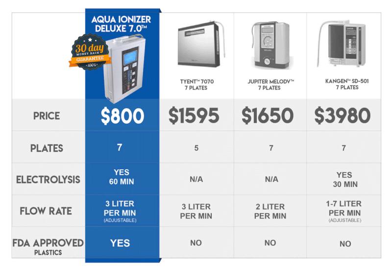 Alkaline Water Ionizer Machine Comparison