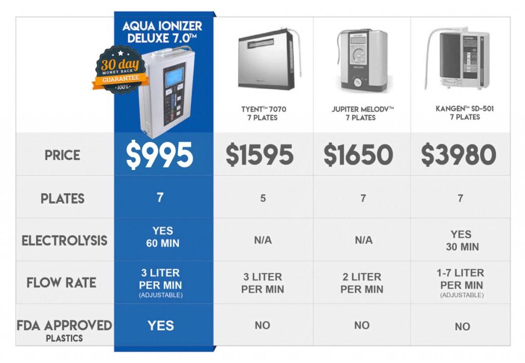 Alkaline Water Ionizer Machine Comparison chart