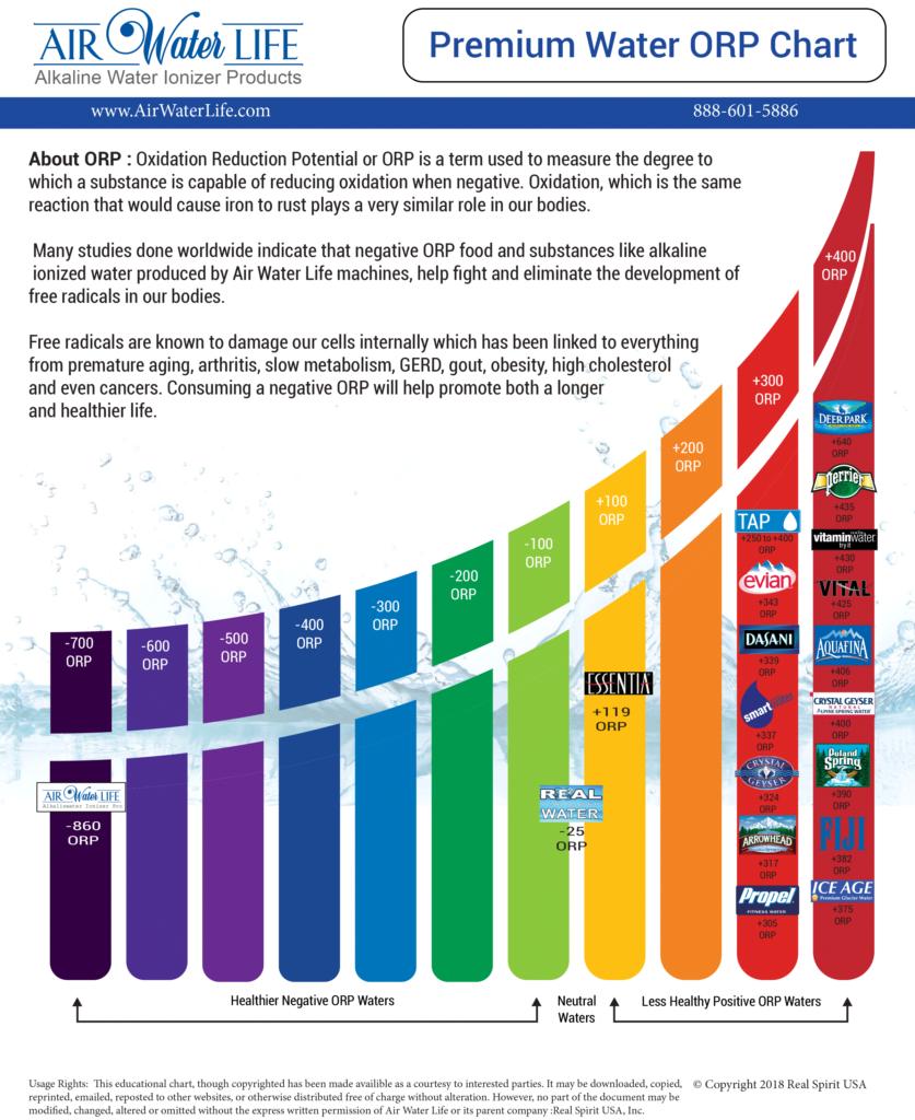 Alkaline Water ORP Chart