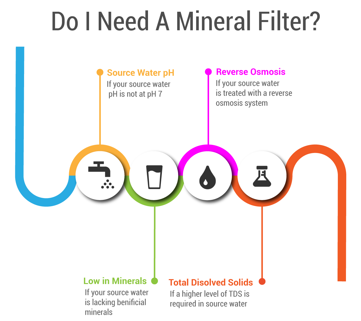alkaline well water filter infographic
