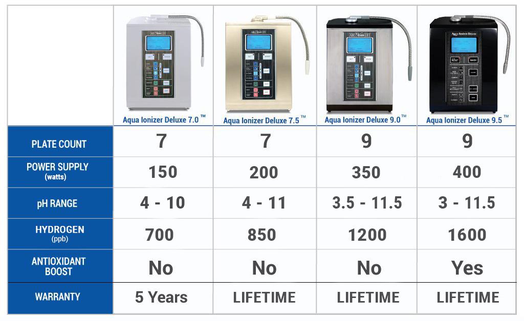 airwaterlife brand Ionizer Comparison