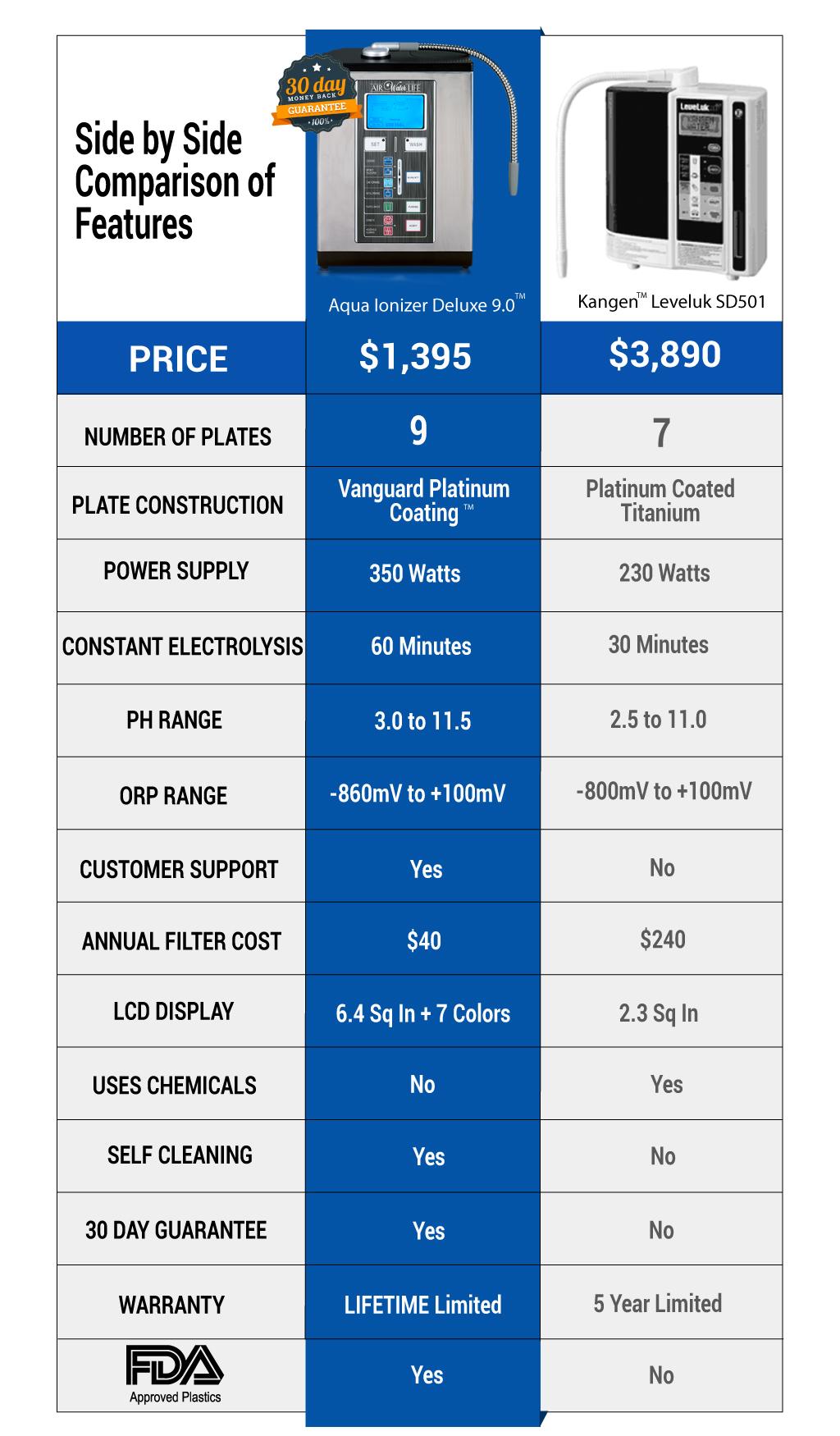 Kangen Water Ionizer Comparison
