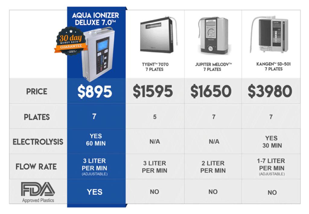 Water Ionizer Comparison Chart