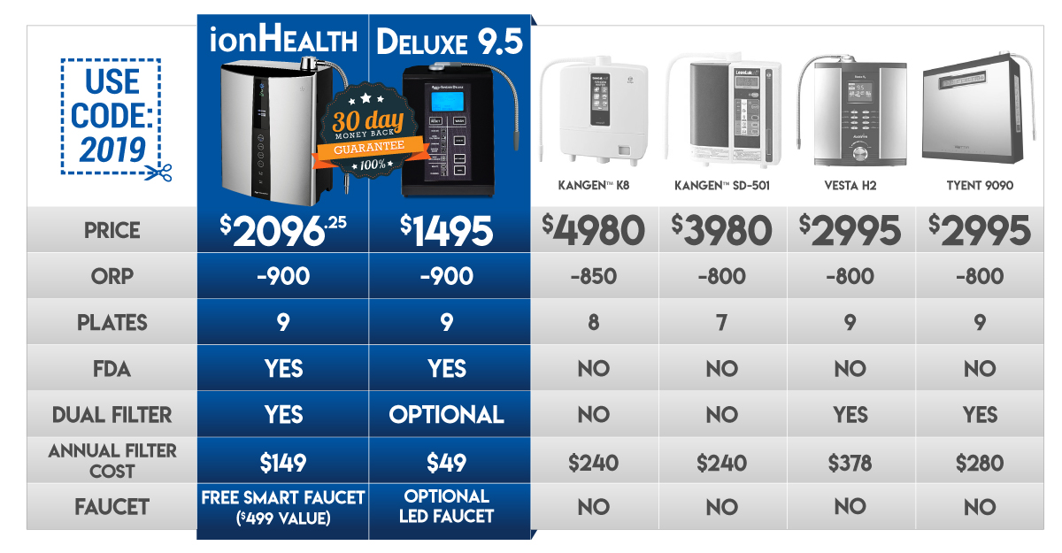 black friday water ionizer comparison chart