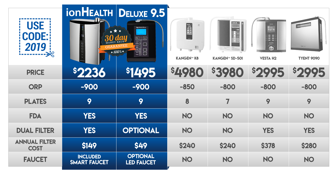 ionhealth water ionizer comparison chart