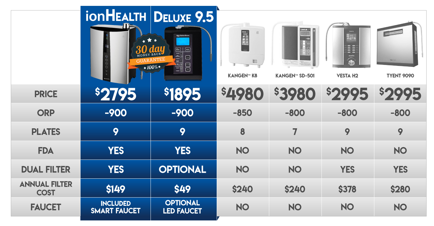 ionhealth water and 9.5 ionizer comparison chart